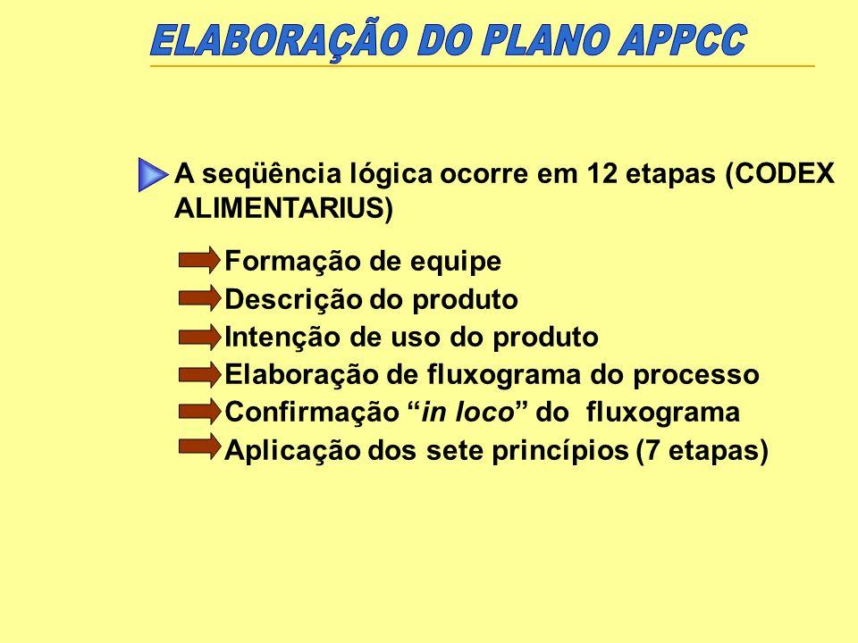 ELABORAÇÃO DO PLANO APPCC
