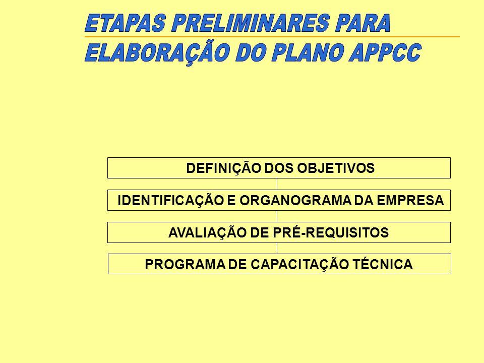 ETAPAS PRELIMINARES PARA ELABORAÇÃO DO PLANO APPCC