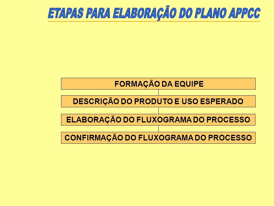 ETAPAS PARA ELABORAÇÃO DO PLANO APPCC