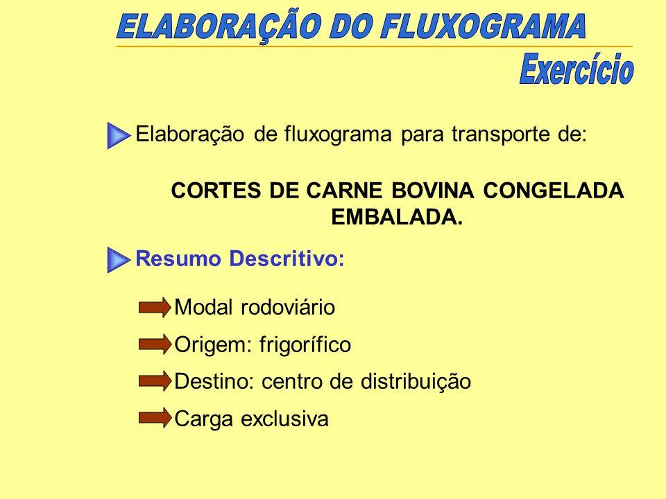 CORTES DE CARNE BOVINA CONGELADA EMBALADA.