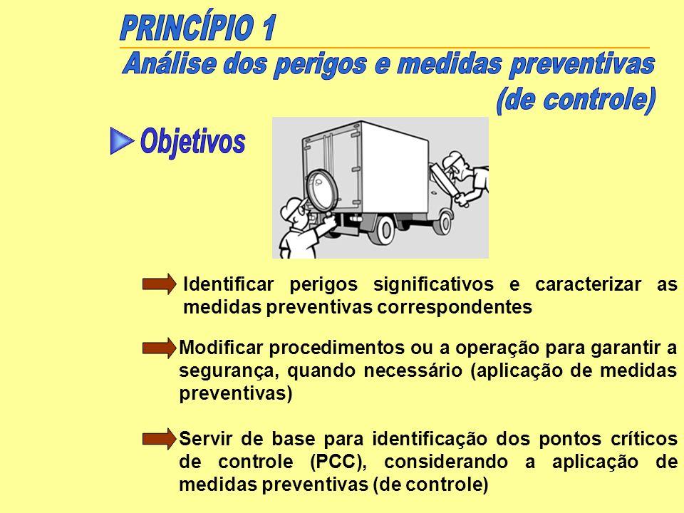 Análise dos perigos e medidas preventivas (de controle)