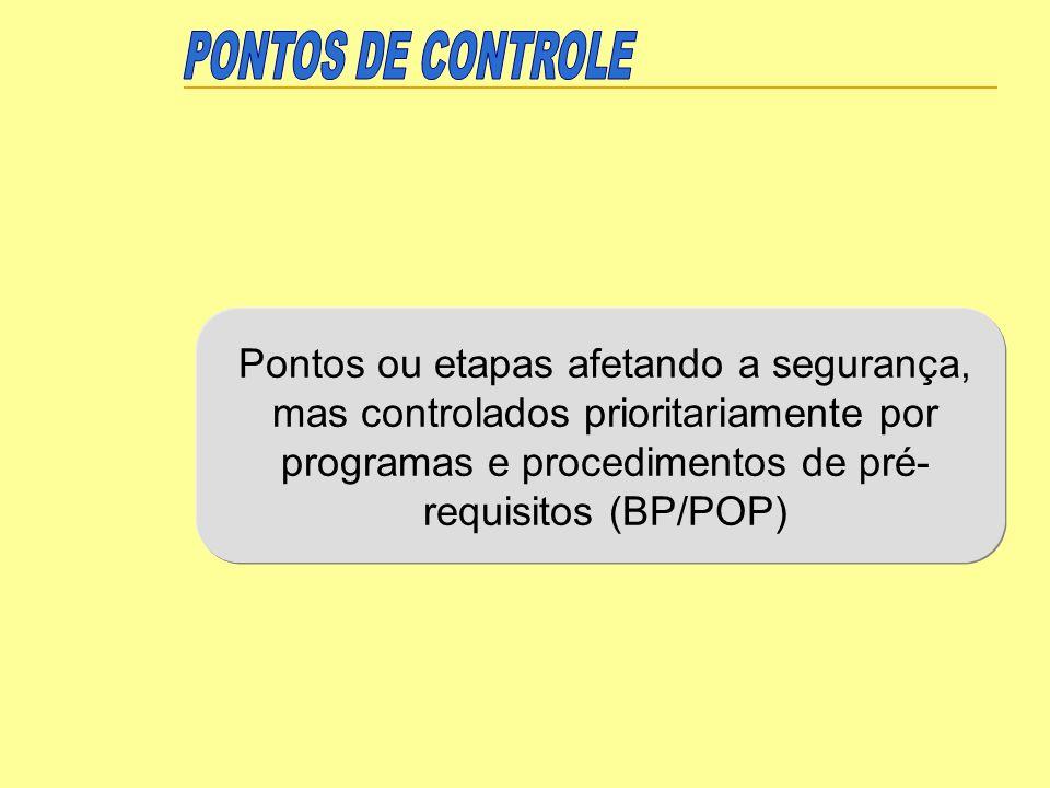 PONTOS DE CONTROLE Pontos ou etapas afetando a segurança, mas controlados prioritariamente por programas e procedimentos de pré-requisitos (BP/POP)