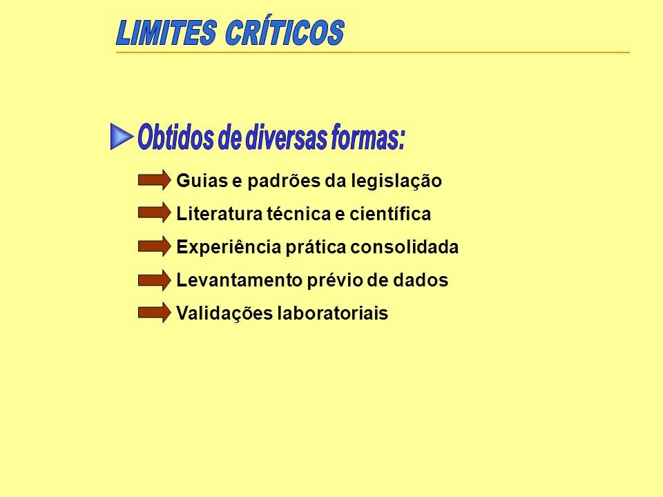 LIMITES CRÍTICOS Obtidos de diversas formas: