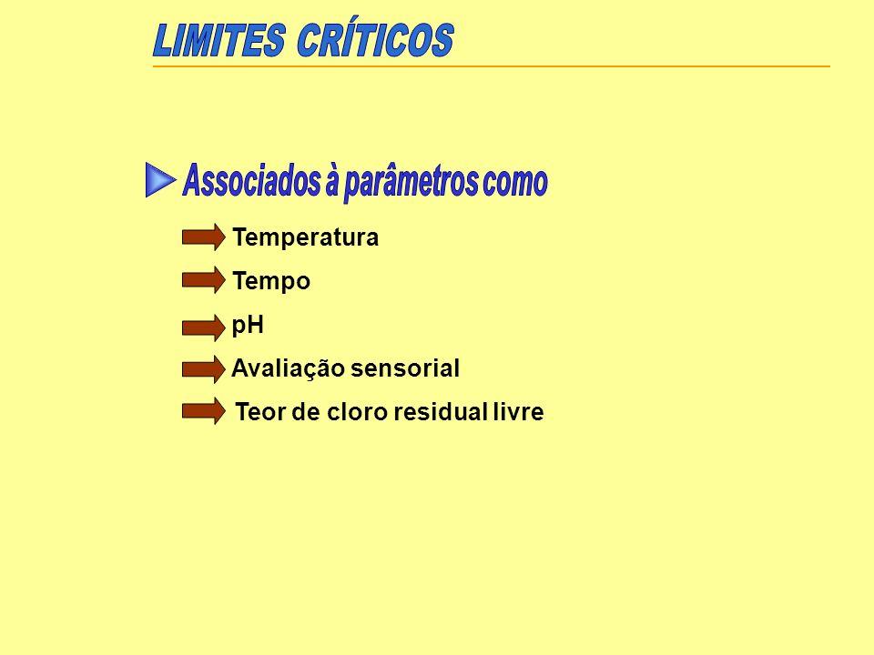 LIMITES CRÍTICOS Associados à parâmetros como Temperatura Tempo pH