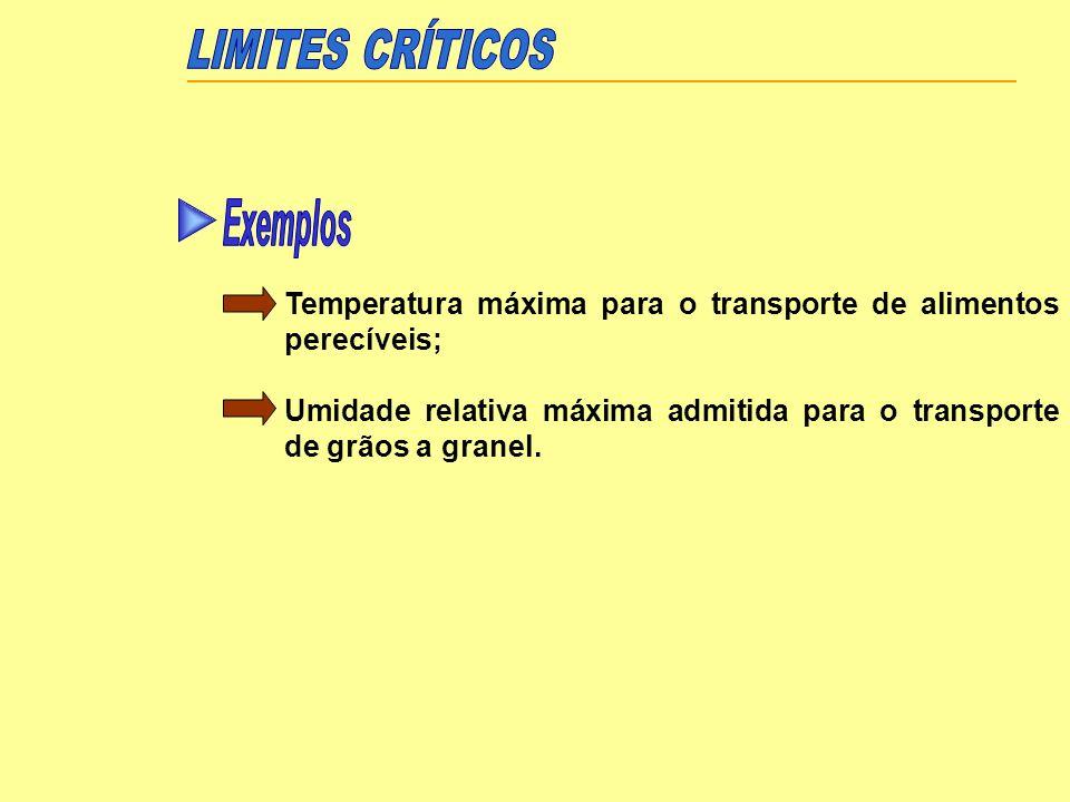LIMITES CRÍTICOS Exemplos
