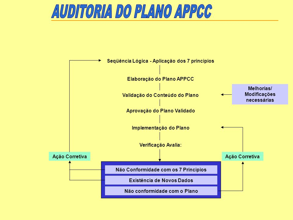 AUDITORIA DO PLANO APPCC