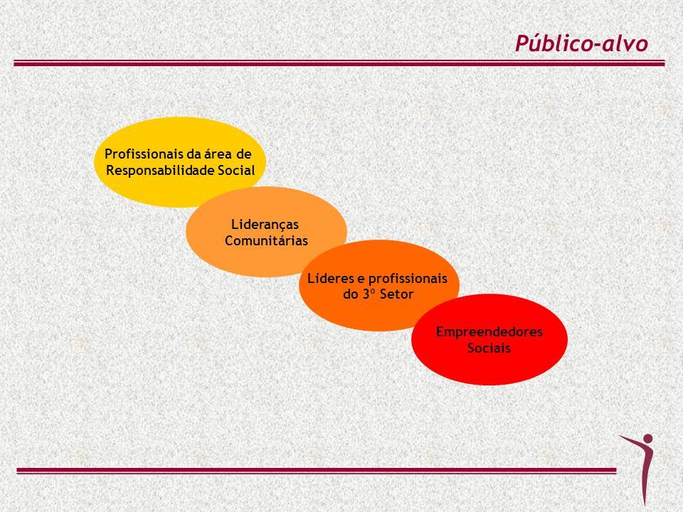 Público-alvo Profissionais da área de Responsabilidade Social