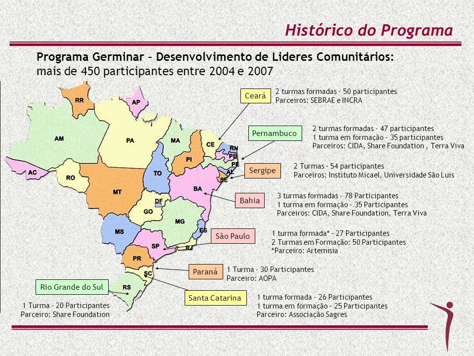 Histórico do Programa Programa Germinar – Desenvolvimento de Lideres Comunitários: mais de 450 participantes entre 2004 e 2007.