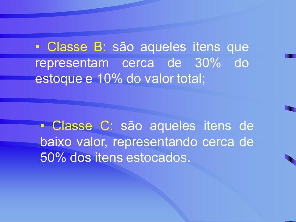 Classe B: são aqueles itens que representam cerca de 30% do estoque e 10% do valor total;