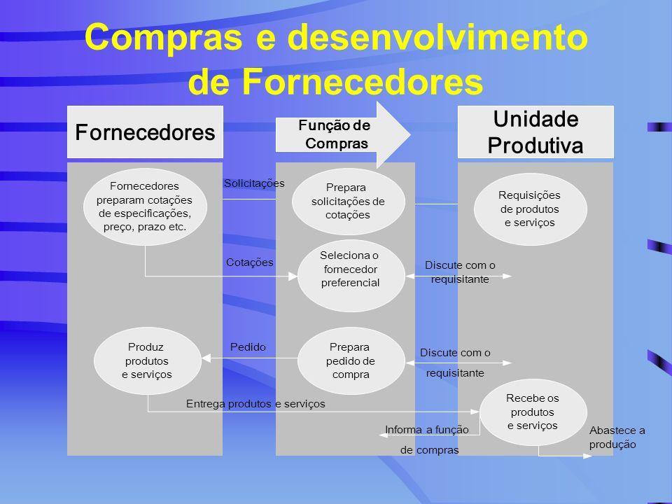 Compras e desenvolvimento de Fornecedores