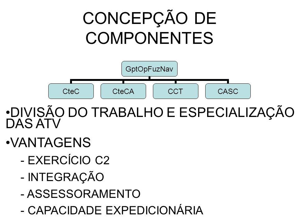 CONCEPÇÃO DE COMPONENTES