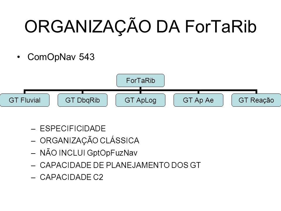 ORGANIZAÇÃO DA ForTaRib
