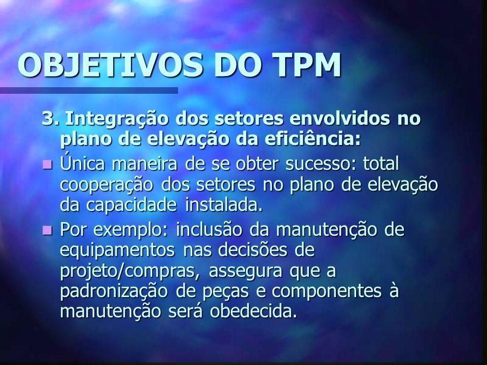 OBJETIVOS DO TPM 3. Integração dos setores envolvidos no plano de elevação da eficiência: