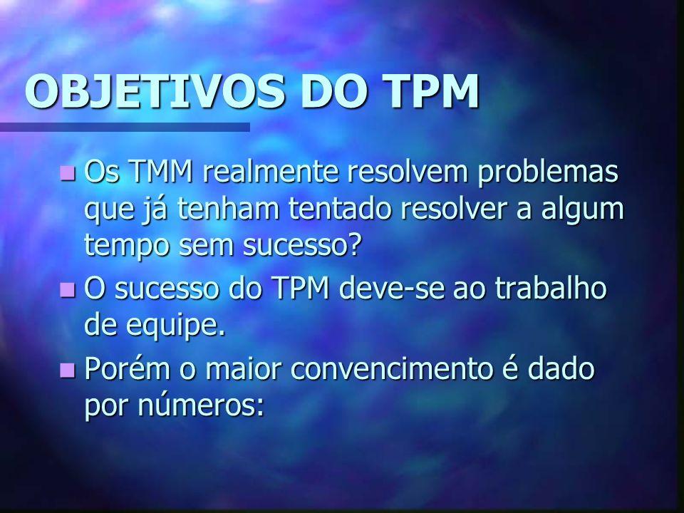 OBJETIVOS DO TPM Os TMM realmente resolvem problemas que já tenham tentado resolver a algum tempo sem sucesso