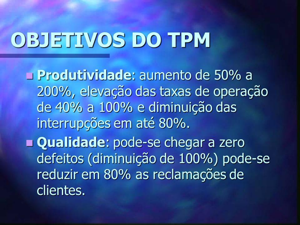 OBJETIVOS DO TPM Produtividade: aumento de 50% a 200%, elevação das taxas de operação de 40% a 100% e diminuição das interrupções em até 80%.