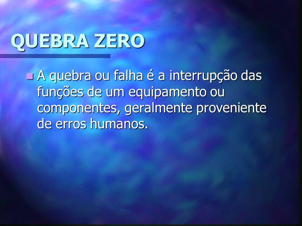 QUEBRA ZERO A quebra ou falha é a interrupção das funções de um equipamento ou componentes, geralmente proveniente de erros humanos.