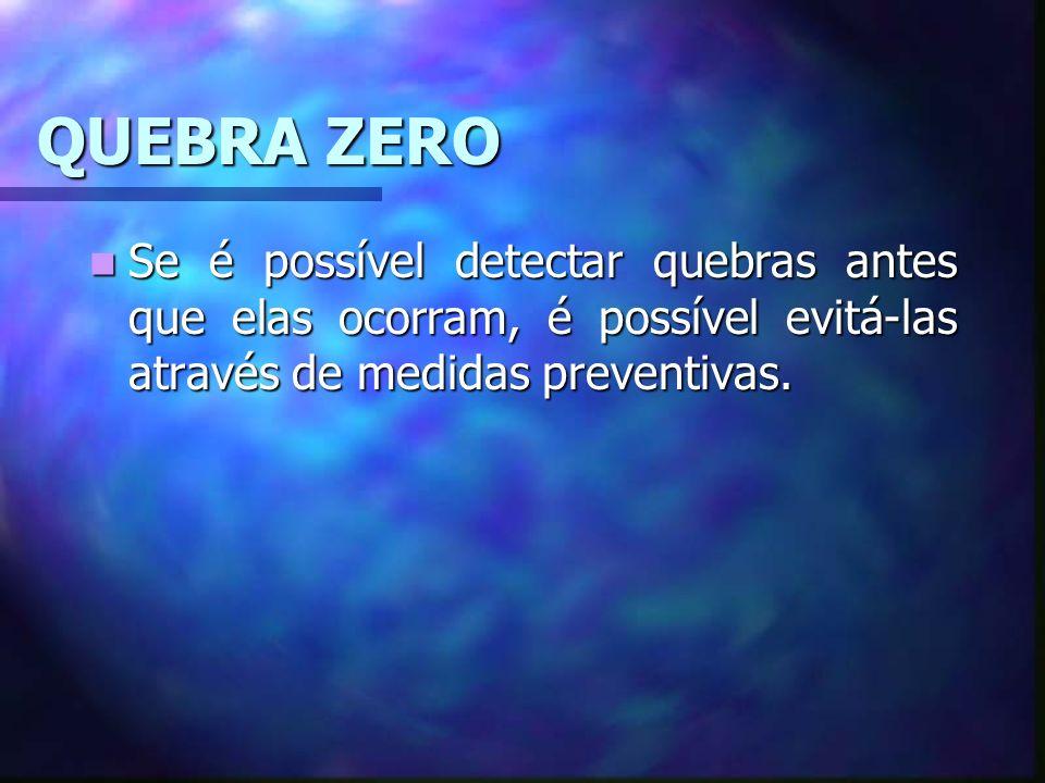 QUEBRA ZERO Se é possível detectar quebras antes que elas ocorram, é possível evitá-las através de medidas preventivas.