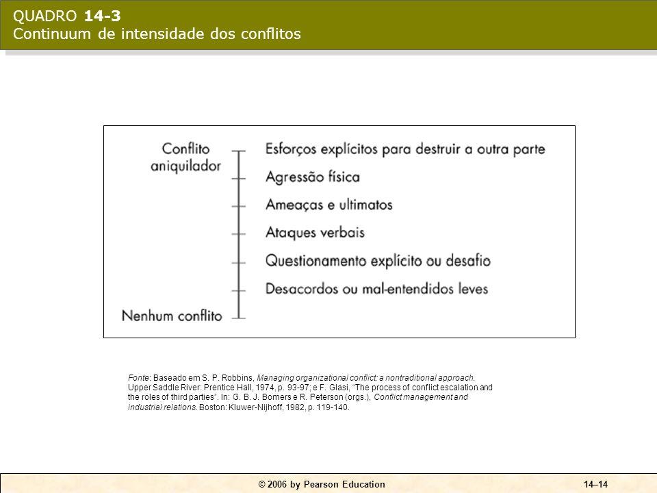 QUADRO 14-3 Continuum de intensidade dos conflitos