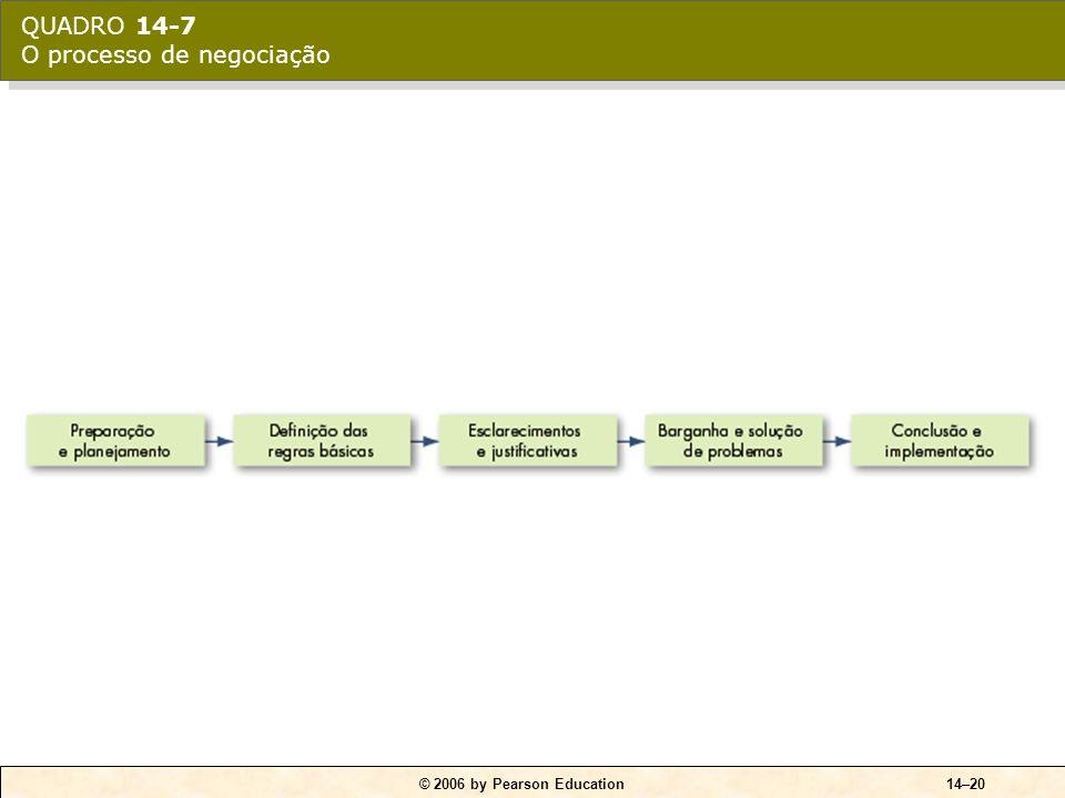 QUADRO 14-7 O processo de negociação