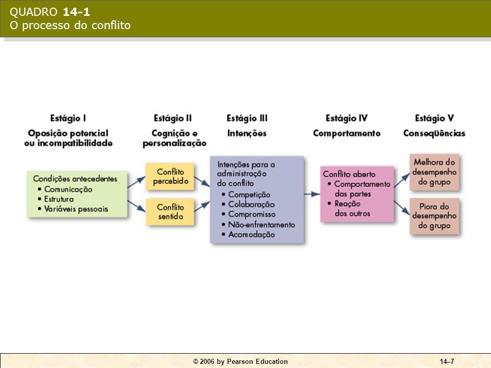 QUADRO 14-1 O processo do conflito