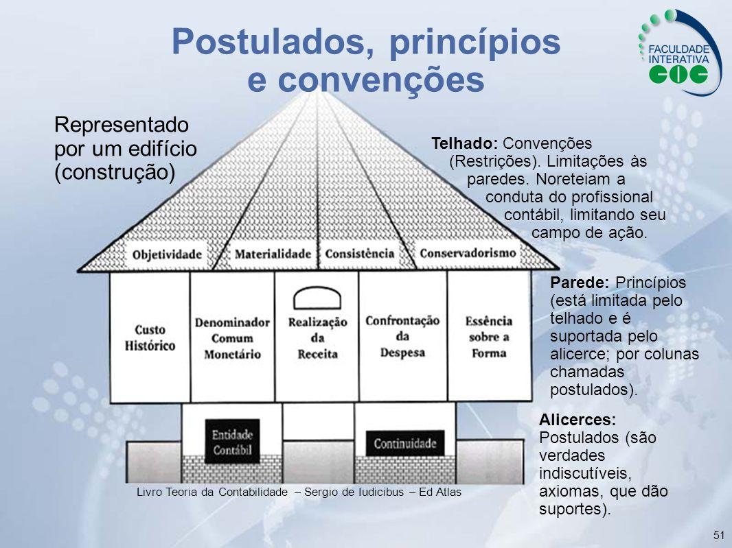 Postulados, princípios e convenções