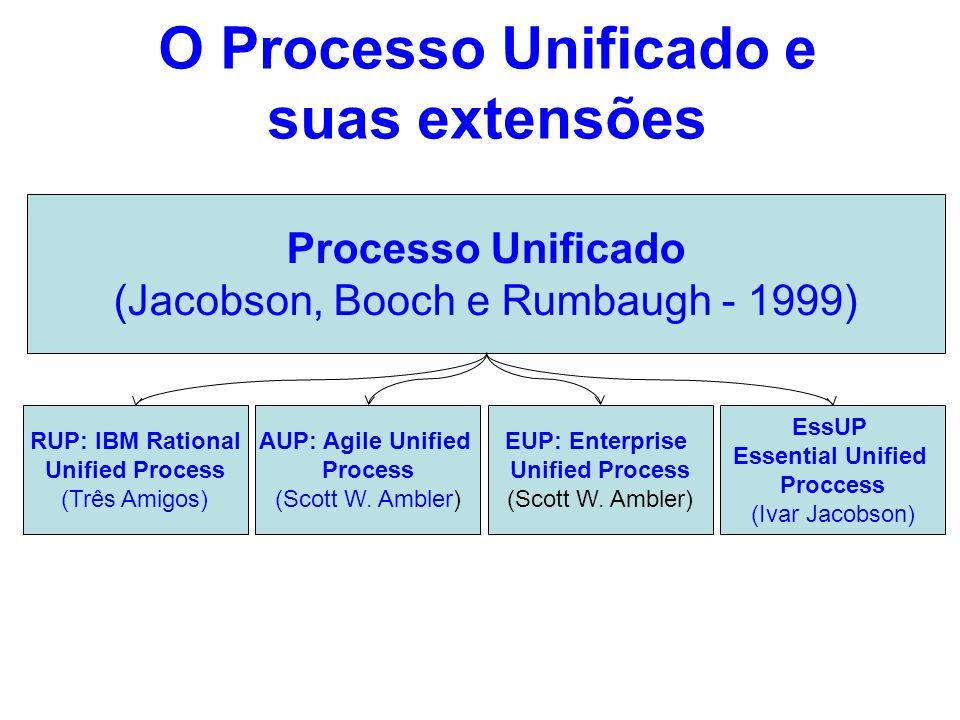 O Processo Unificado e suas extensões
