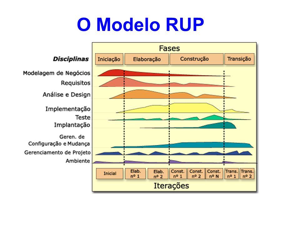 O Modelo RUP