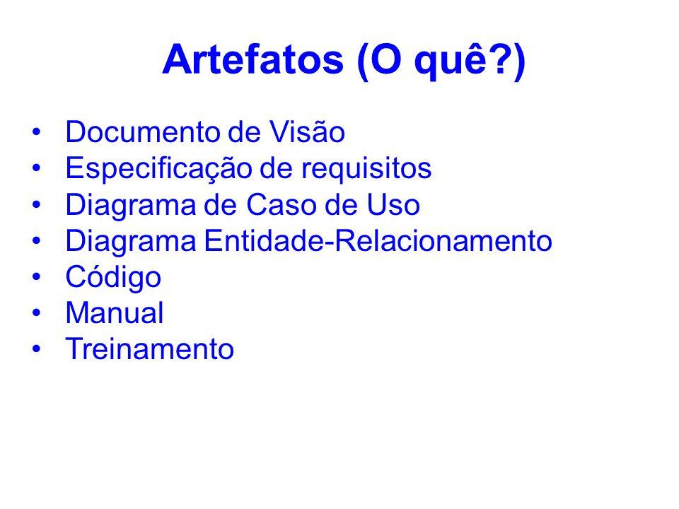 Artefatos (O quê ) Documento de Visão Especificação de requisitos