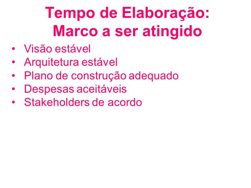 Tempo de Elaboração: Marco a ser atingido