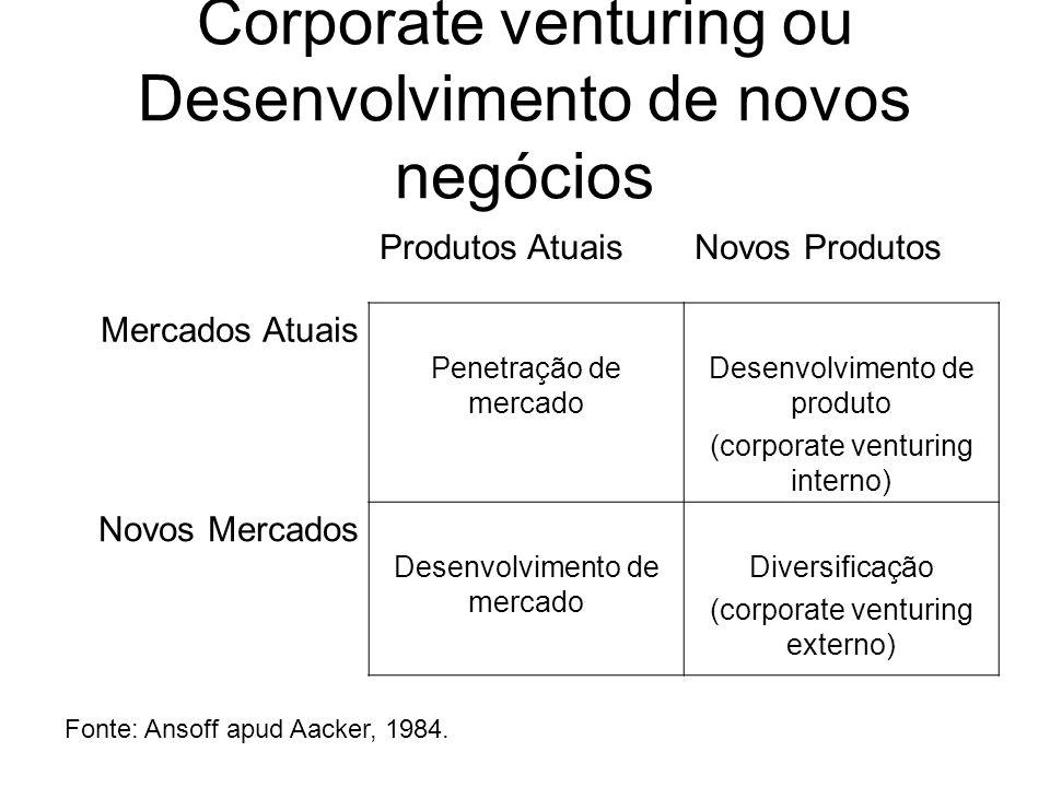 Corporate venturing ou Desenvolvimento de novos negócios