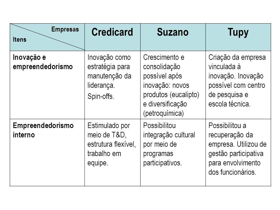 Credicard Suzano Tupy Inovação e empreendedorismo