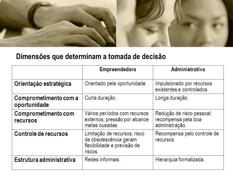 Dimensões que determinam a tomada de decisão