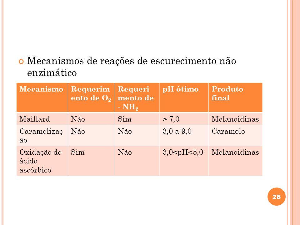 Mecanismos de reações de escurecimento não enzimático