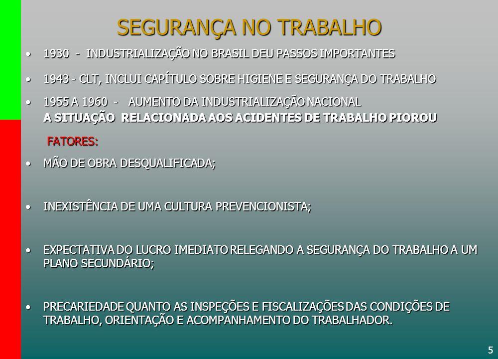 SEGURANÇA NO TRABALHO 1930 - INDUSTRIALIZAÇÃO NO BRASIL DEU PASSOS IMPORTANTES. 1943 - CLT, INCLUI CAPÍTULO SOBRE HIGIENE E SEGURANÇA DO TRABALHO.