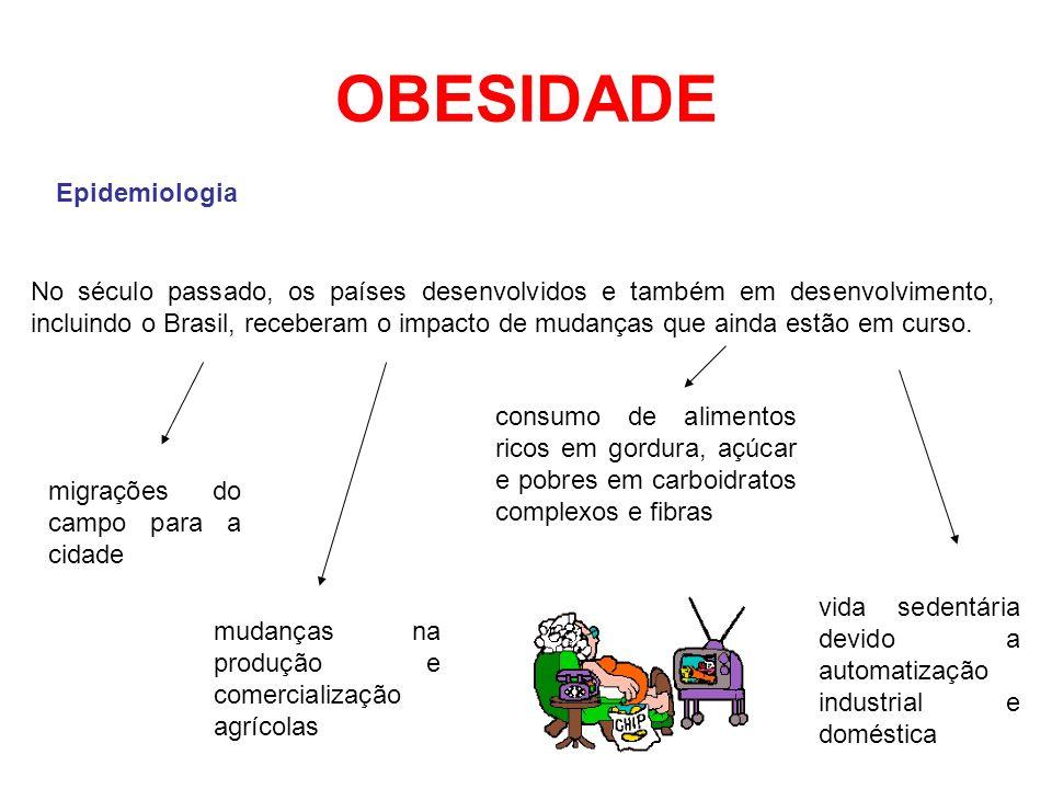 OBESIDADE Epidemiologia