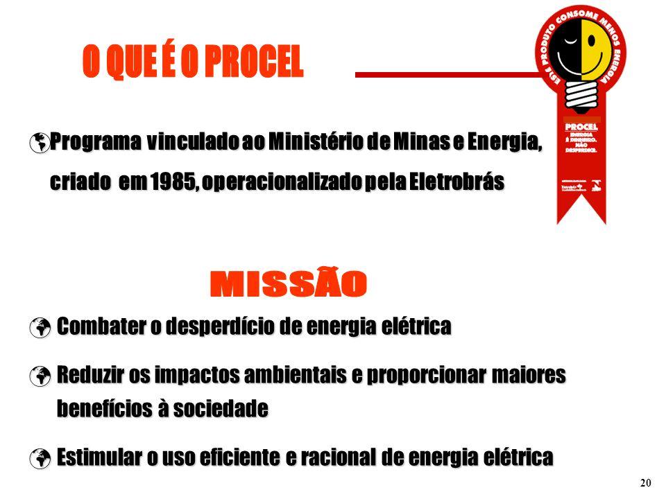 O QUE É O PROCEL Programa vinculado ao Ministério de Minas e Energia, criado em 1985, operacionalizado pela Eletrobrás.