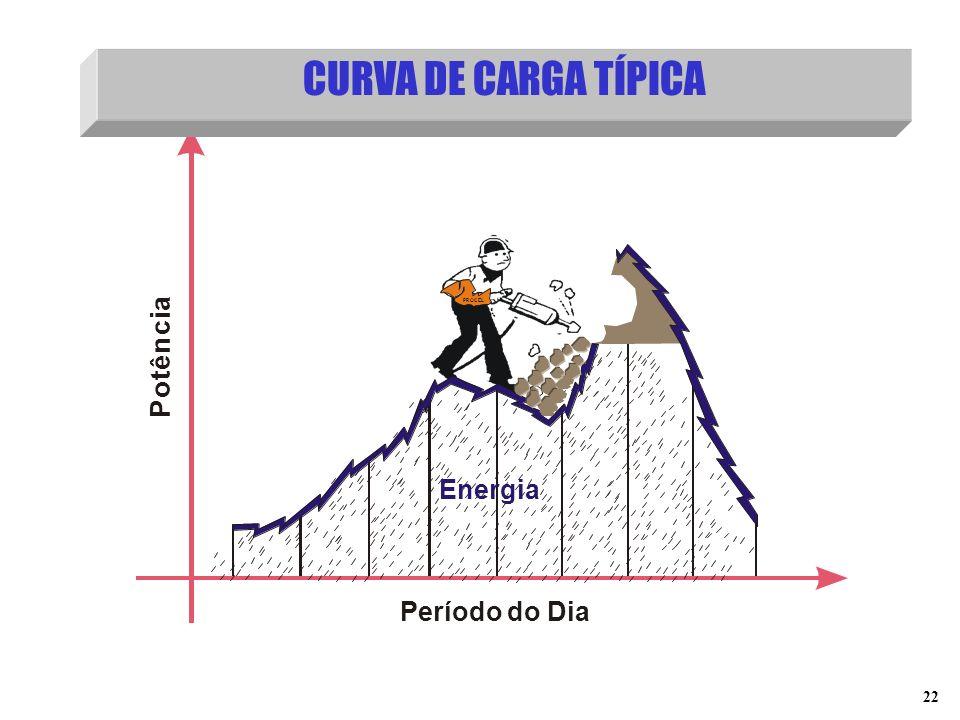 CURVA DE CARGA TÍPICA P o t ê n c i a Período do Dia Energia PROCEL