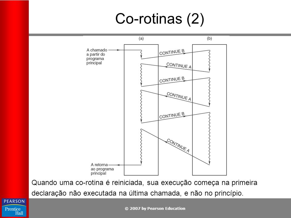 Co-rotinas (2) Quando uma co-rotina é reiniciada, sua execução começa na primeira.