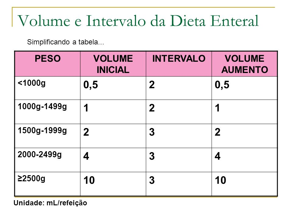 Volume e Intervalo da Dieta Enteral
