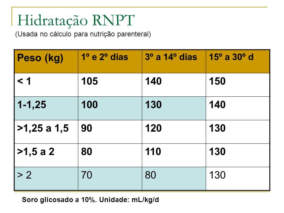 Hidratação RNPT Peso (kg) < 1 105 140 150 1-1,25 100 130