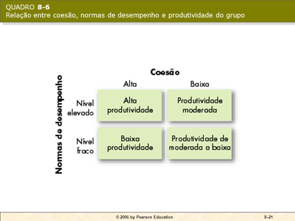 QUADRO 8-6 Relação entre coesão, normas de desempenho e produtividade do grupo