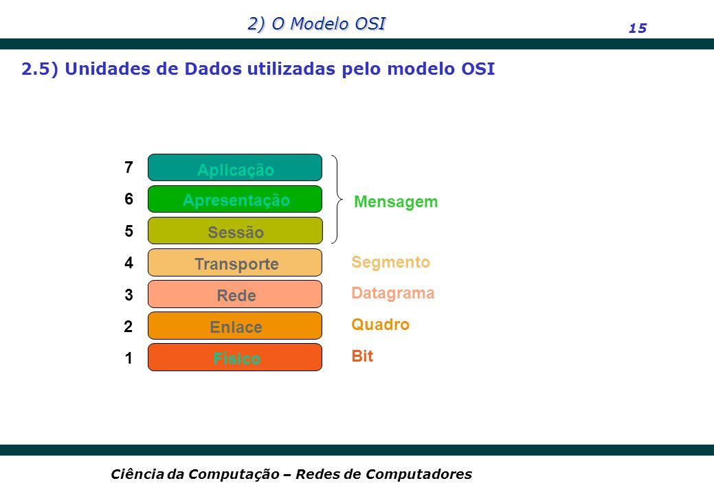 2.5) Unidades de Dados utilizadas pelo modelo OSI
