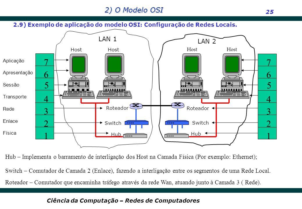 2.9) Exemplo de aplicação do modelo OSI: Configuração de Redes Locais.