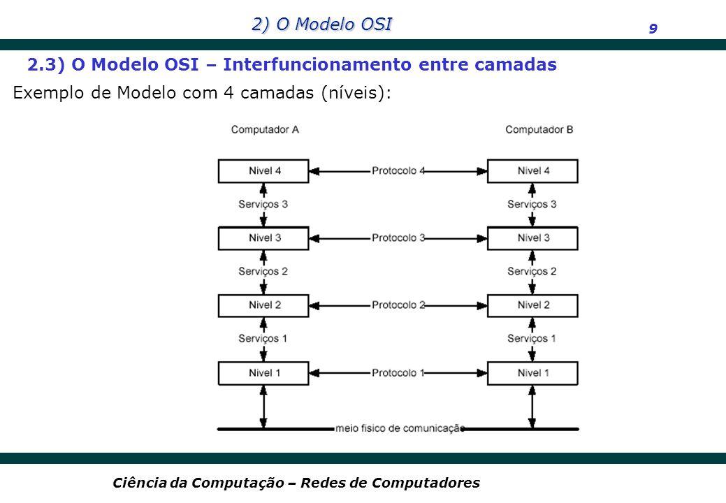2.3) O Modelo OSI – Interfuncionamento entre camadas