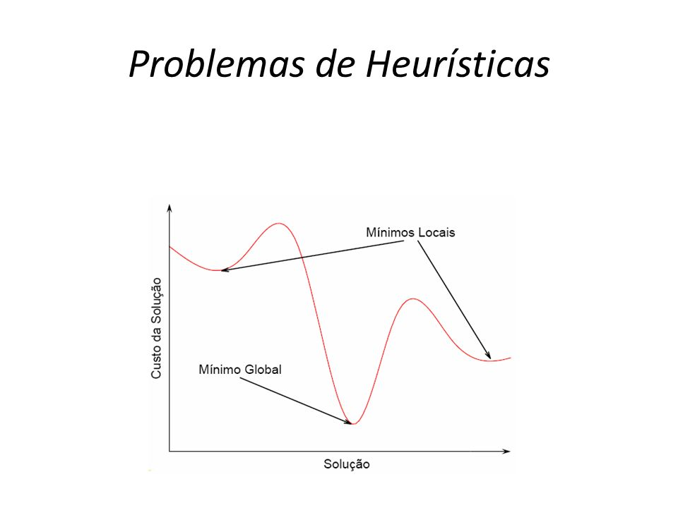 Problemas de Heurísticas