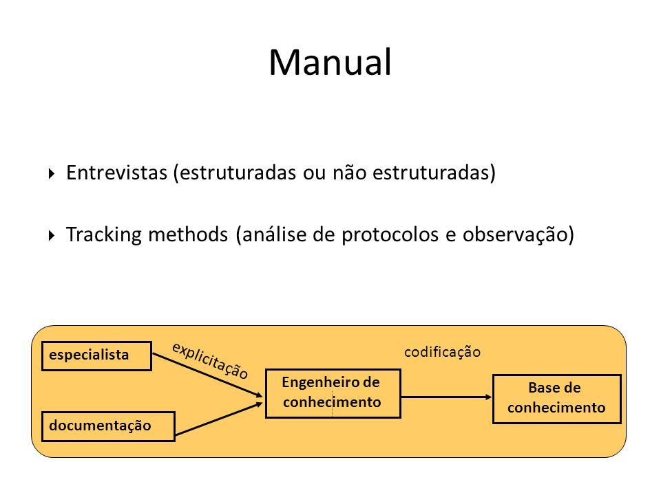Manual Entrevistas (estruturadas ou não estruturadas)