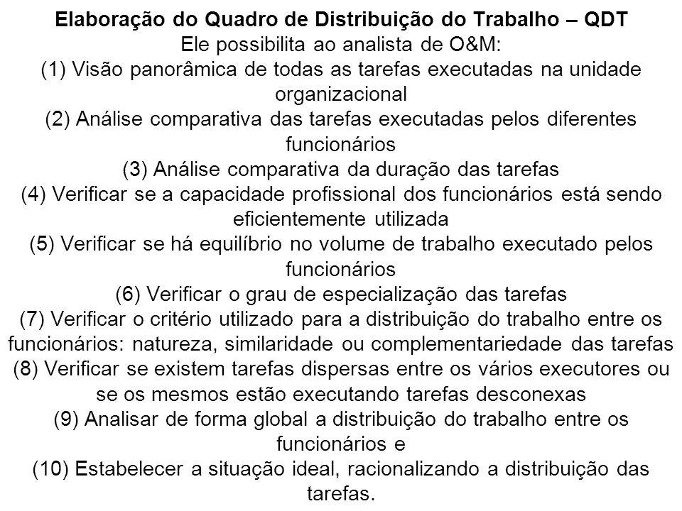 Elaboração do Quadro de Distribuição do Trabalho – QDT Ele possibilita ao analista de O&M: (1) Visão panorâmica de todas as tarefas executadas na unidade organizacional (2) Análise comparativa das tarefas executadas pelos diferentes funcionários (3) Análise comparativa da duração das tarefas (4) Verificar se a capacidade profissional dos funcionários está sendo eficientemente utilizada (5) Verificar se há equilíbrio no volume de trabalho executado pelos funcionários (6) Verificar o grau de especialização das tarefas (7) Verificar o critério utilizado para a distribuição do trabalho entre os funcionários: natureza, similaridade ou complementariedade das tarefas (8) Verificar se existem tarefas dispersas entre os vários executores ou se os mesmos estão executando tarefas desconexas (9) Analisar de forma global a distribuição do trabalho entre os funcionários e (10) Estabelecer a situação ideal, racionalizando a distribuição das tarefas.