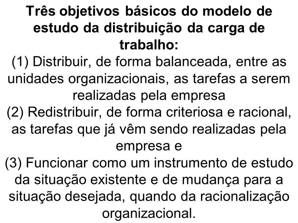 Três objetivos básicos do modelo de estudo da distribuição da carga de trabalho: (1) Distribuir, de forma balanceada, entre as unidades organizacionais, as tarefas a serem realizadas pela empresa (2) Redistribuir, de forma criteriosa e racional, as tarefas que já vêm sendo realizadas pela empresa e (3) Funcionar como um instrumento de estudo da situação existente e de mudança para a situação desejada, quando da racionalização organizacional.
