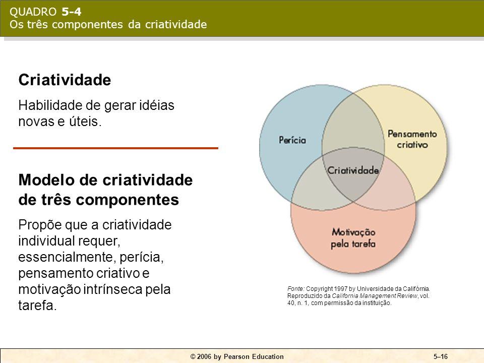 Modelo de criatividade de três componentes