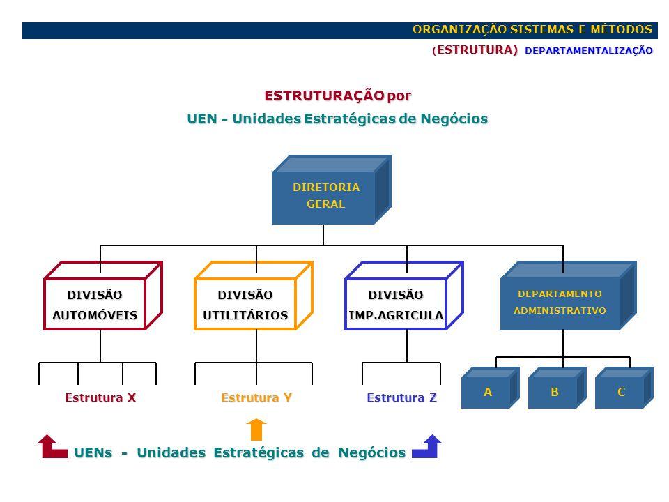 UEN - Unidades Estratégicas de Negócios